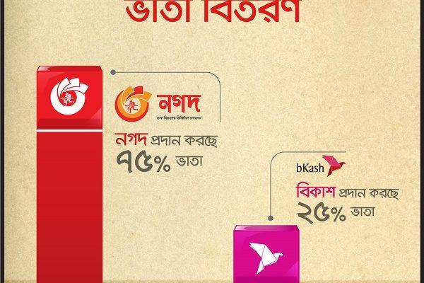 সামাজিক নিরাপত্তা ভাতার ৭৫% বিতরণ করবে 'নগদ'